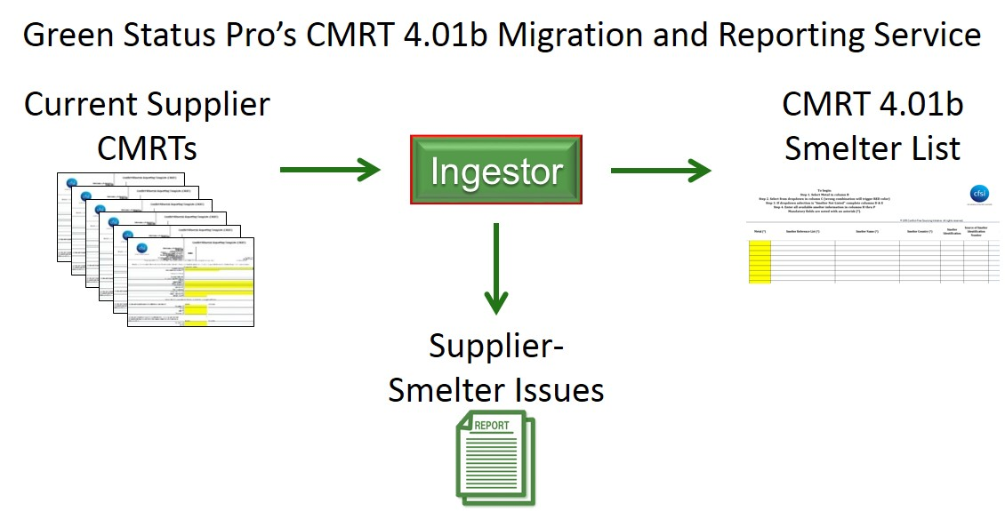 Green Status Pro's CMRT 4.01b Migration Process