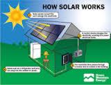 best solar panels uk'