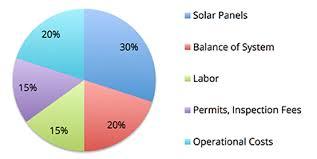 solar panel cost'