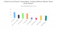 Secondhand Commodities Trading Platform Market