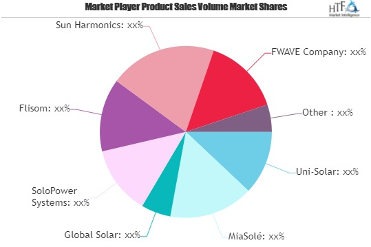 Flexible Solar Panel Market May Set New Growth Story : Flisom, Sun Harmonics, MiaSolé thumbnail